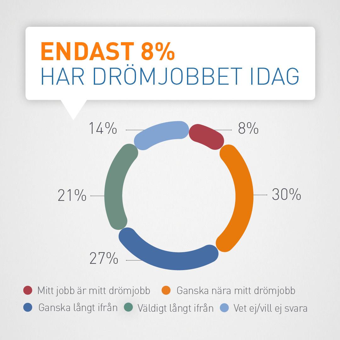 6002 0028 MP_Drömjobbet_Hubspot_1080x1080_2