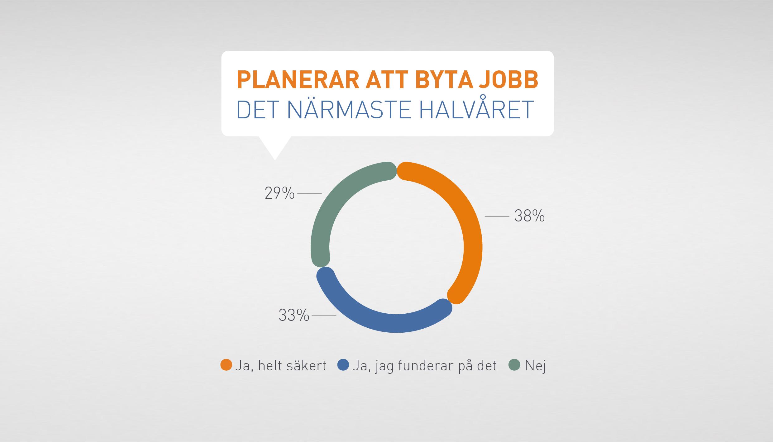 Planerar att byta jobb